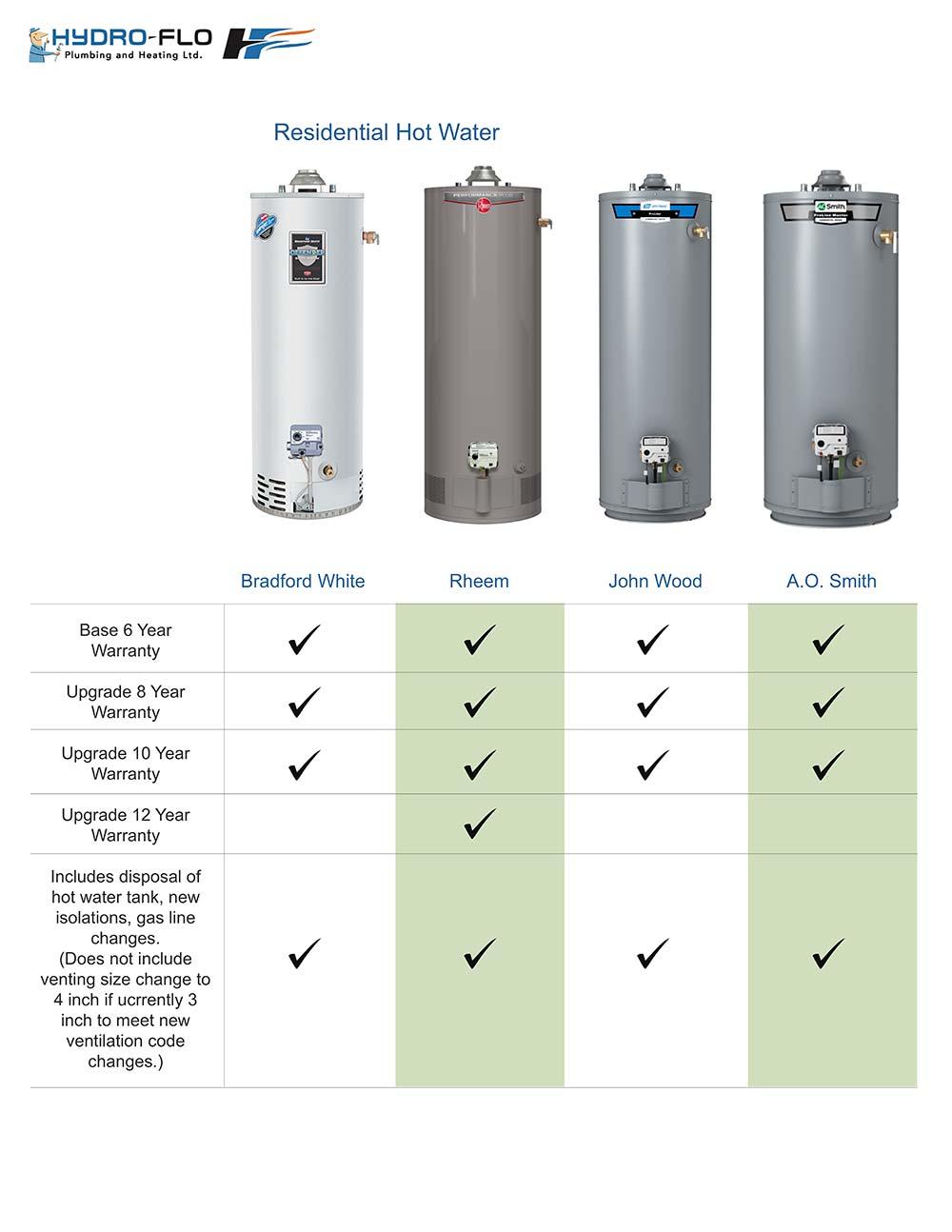 Hydro Flow Hot Water Tank Chart